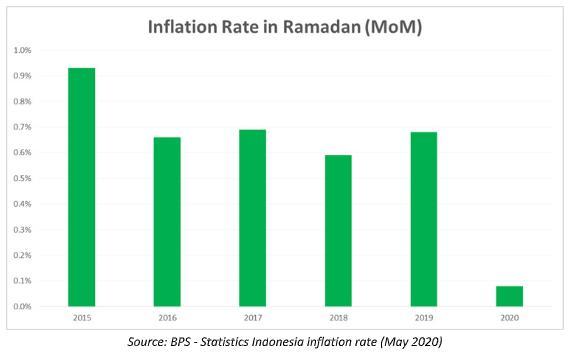 Purchasing Power In Ramadan 2020